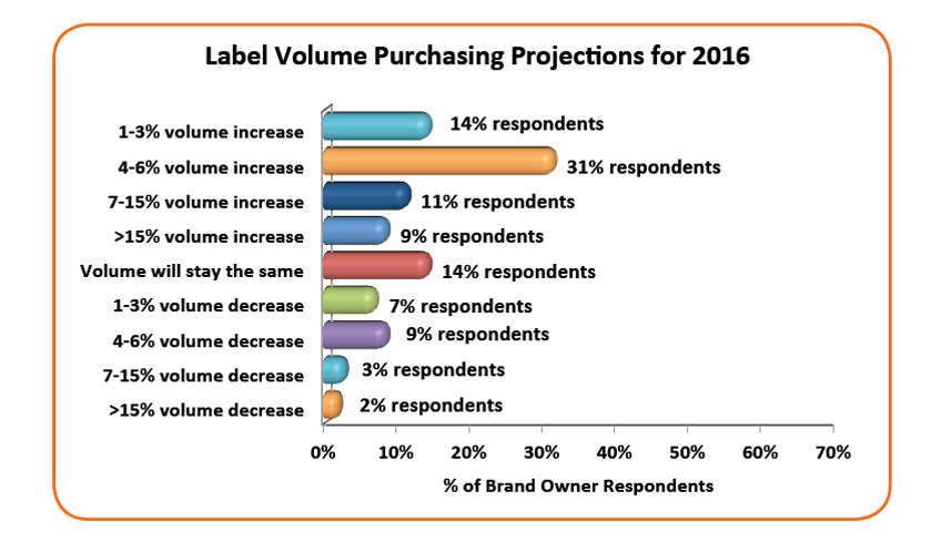 FIN_pr16003_Label volume projections 2016